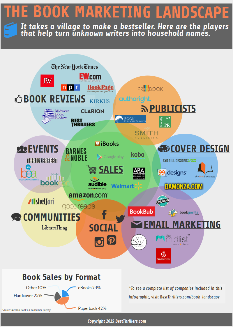 The Book Marketing Landscape